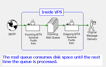 The mail queue consumes disk space until the next time the queue is processed
